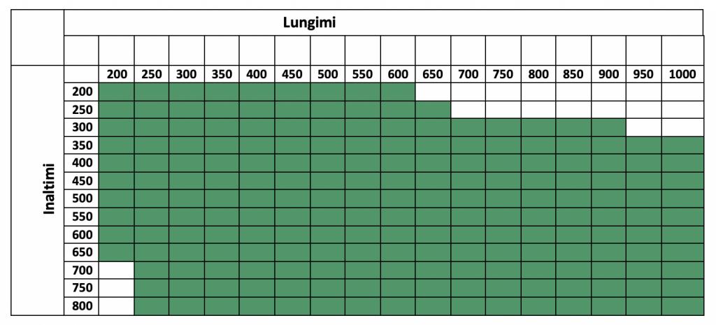 Dimensiuni clapete antifoc rectangulare 240